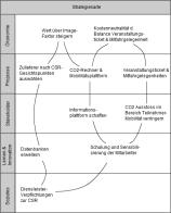 Strategiekarte nachhaltige Handlungsfelder